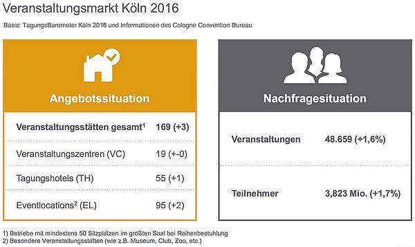 Übersicht: Veranstaltungsmarkt Köln 2016