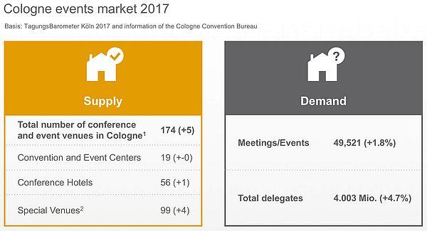 Convention statistics Cologne 2017